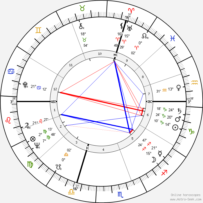 Umberto Eco - Birth horoscope chart
