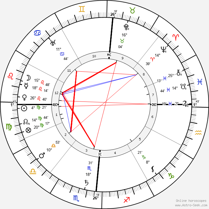 Umberto Giordano - Birth horoscope chart