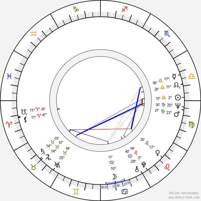 Umberto Pirilli - Birth horoscope chart