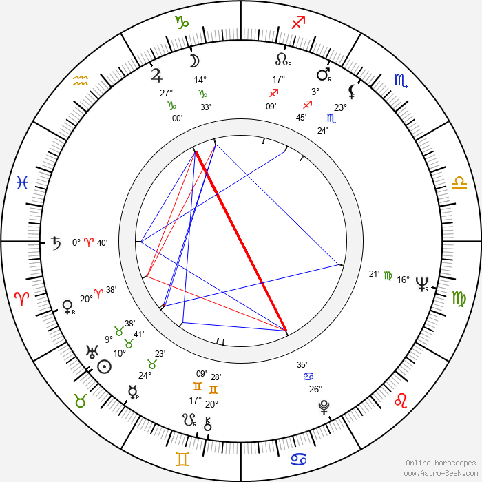 Una Stubbs - Birth horoscope chart