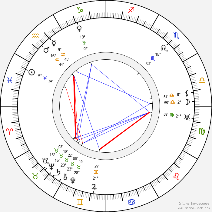 Uno Lindroos - Birth horoscope chart