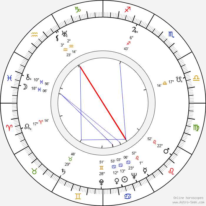 Uolevi Raade - Birth horoscope chart