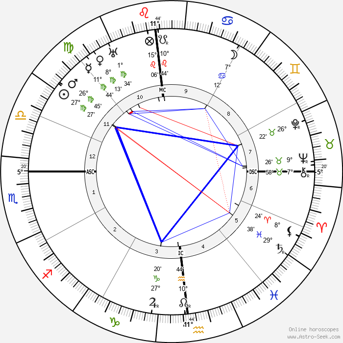 Upton Sinclair - Birth horoscope chart