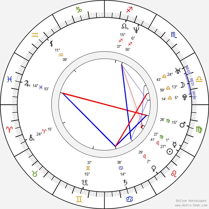 Urara Awata - Birth horoscope chart