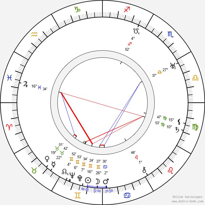 Urho Karhumäki - Birth horoscope chart