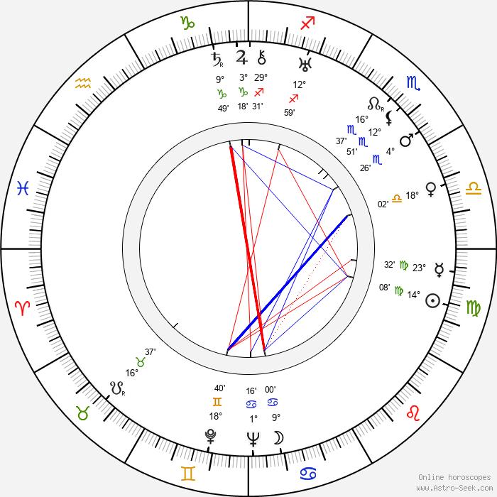Urho Lahti - Birth horoscope chart