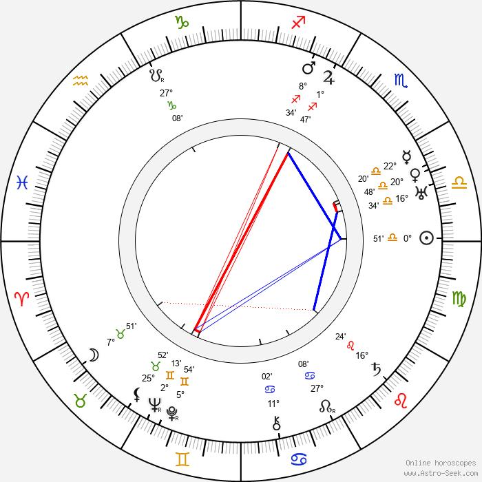 Urho Somersalmi - Birth horoscope chart