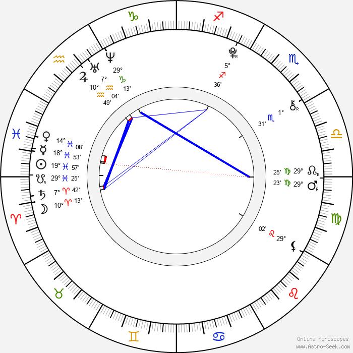 Uriah Shelton - Birth horoscope chart