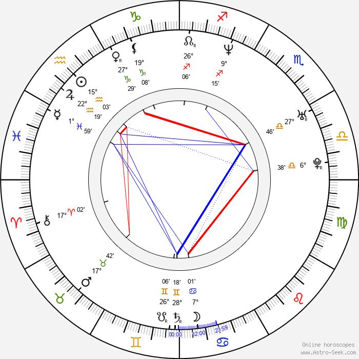 Urmila Matondkar - Birth horoscope chart