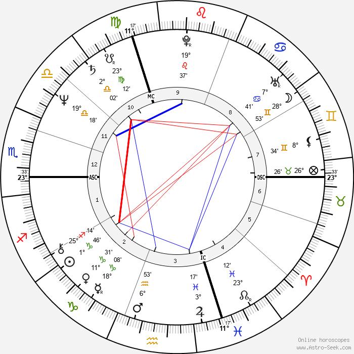Urs Kliby - Birth horoscope chart