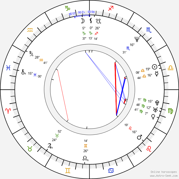 Urs Remond - Birth horoscope chart