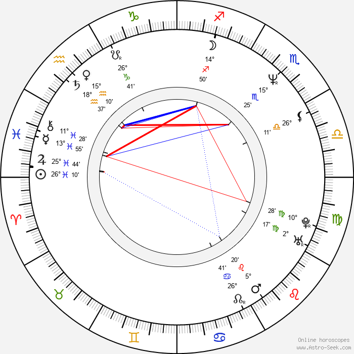 Urszula Gacek - Birth horoscope chart