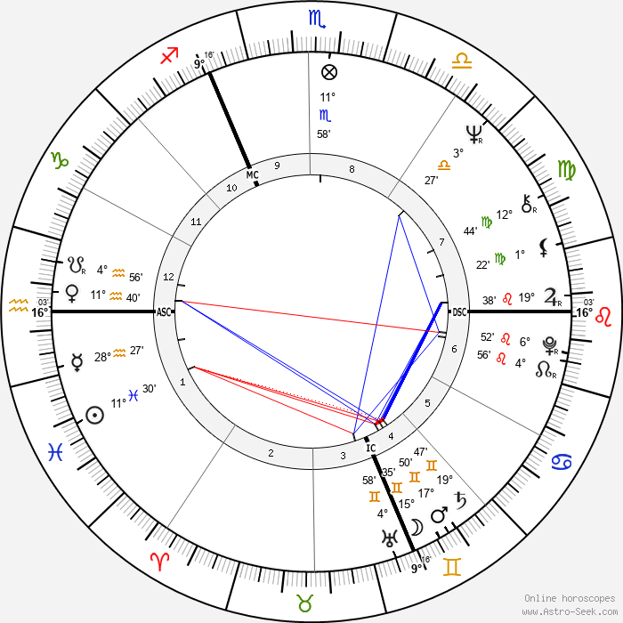 Uschi Glas - Birth horoscope chart
