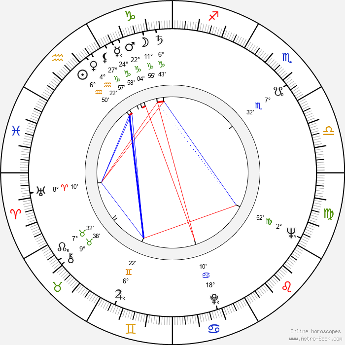 Usko Meriläinen - Birth horoscope chart