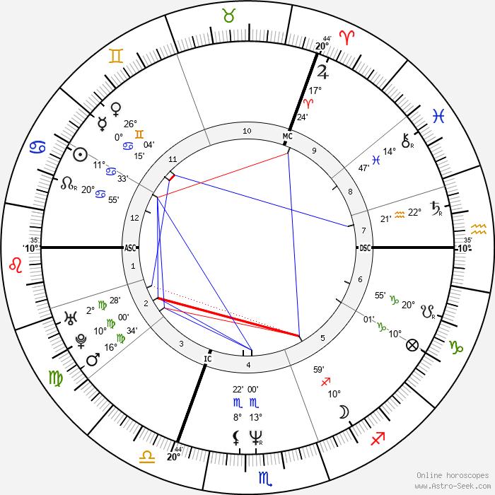 Ute Lemper - Birth horoscope chart
