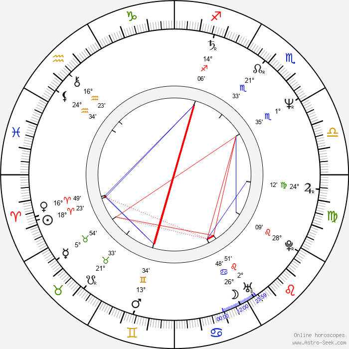 Ute Wieland - Birth horoscope chart
