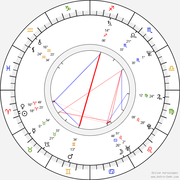 Ute Wieland - Birth horoscope chart