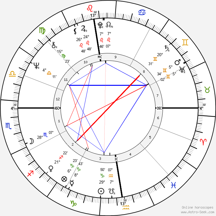 Uto Ughi - Birth horoscope chart