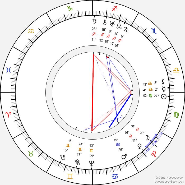 Uuno Klami - Birth horoscope chart