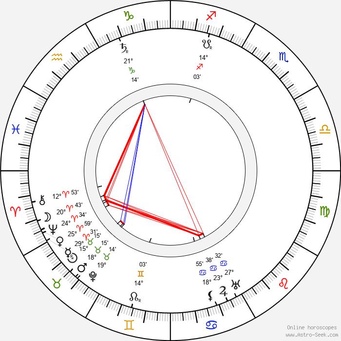 Uuno Taavi Sirelius - Birth horoscope chart