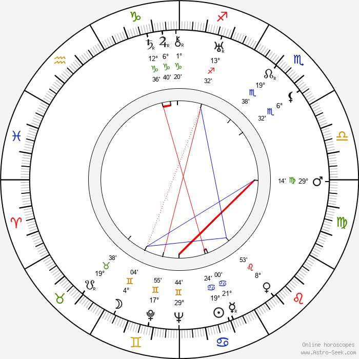 Uuno Takki - Birth horoscope chart