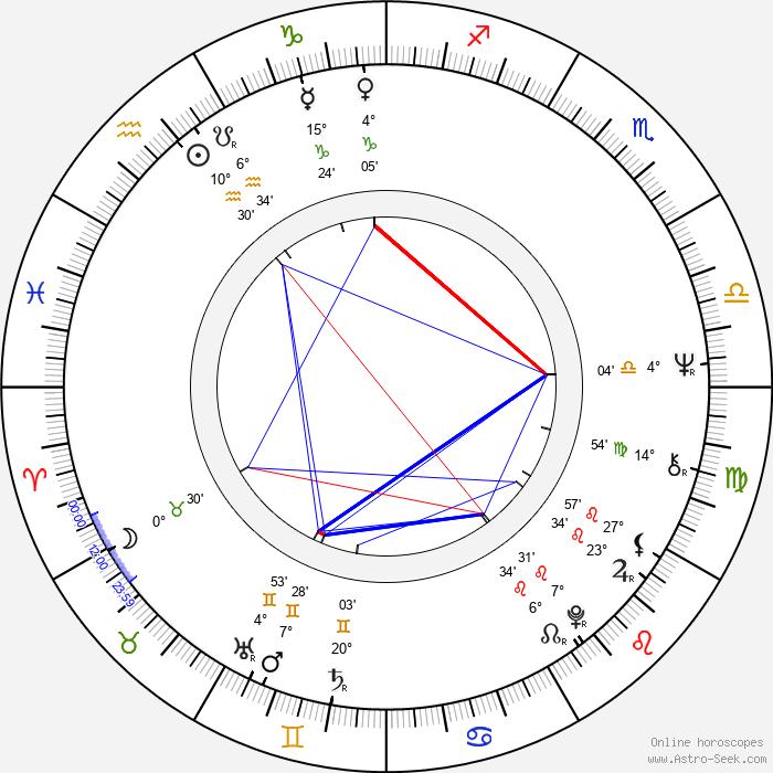 Uwe Kockisch - Birth horoscope chart