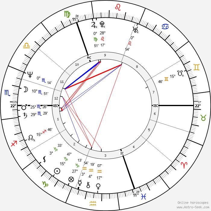 Uwe Ochsenknecht - Birth horoscope chart