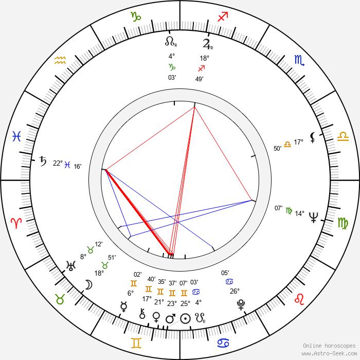 V. Shurupov - Birth horoscope chart