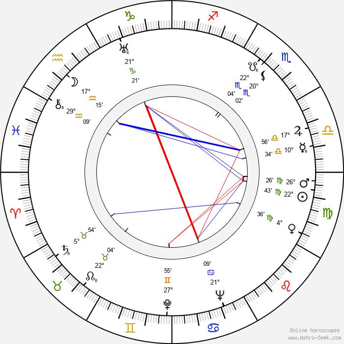 V. V. Järner - Birth horoscope chart