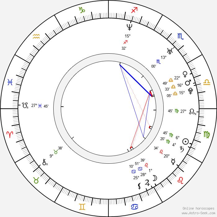 Václav Benák - Birth horoscope chart