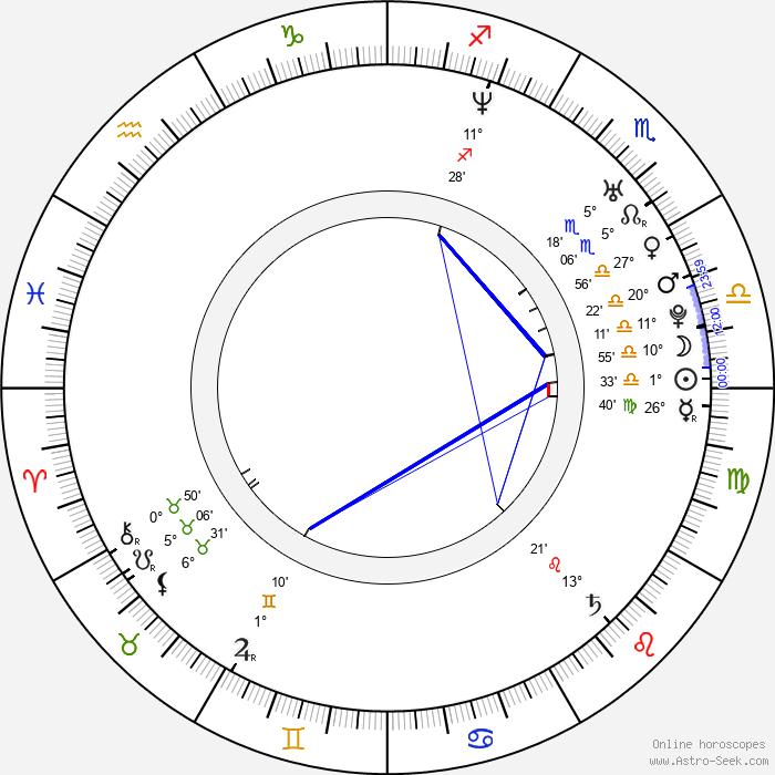 Václav Bláha - Birth horoscope chart