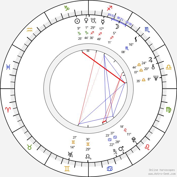 Václav Čermák - Birth horoscope chart