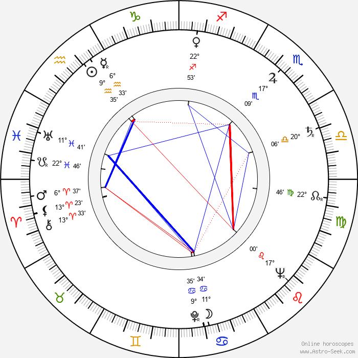 Václav Chochola - Birth horoscope chart