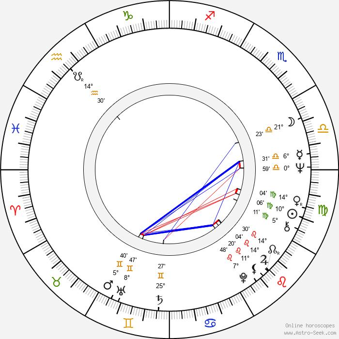 Václav Dušek - Birth horoscope chart
