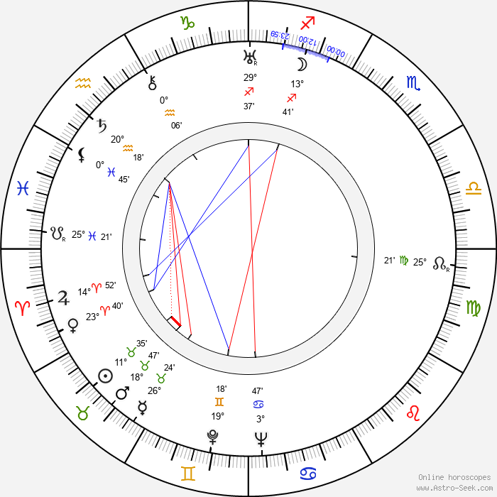 Václav Holzknecht - Birth horoscope chart