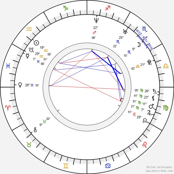 Václav Jakoubek - Birth horoscope chart