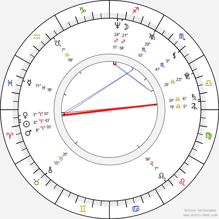 Václav Jílek - Birth horoscope chart