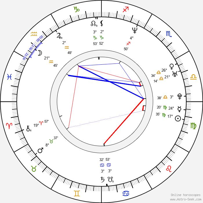 Václav Kadrnka - Birth horoscope chart