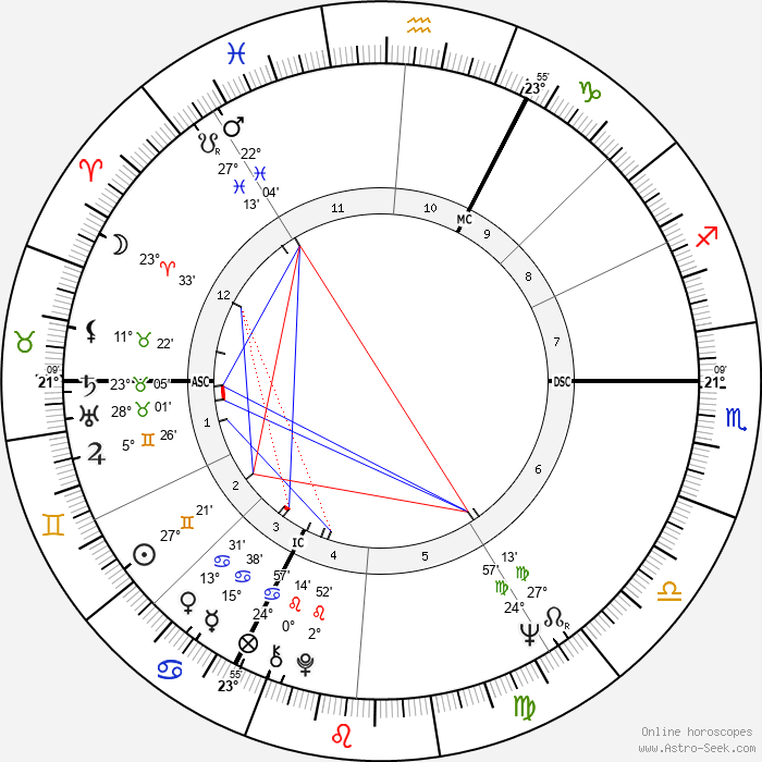 Václav Klaus - Birth horoscope chart