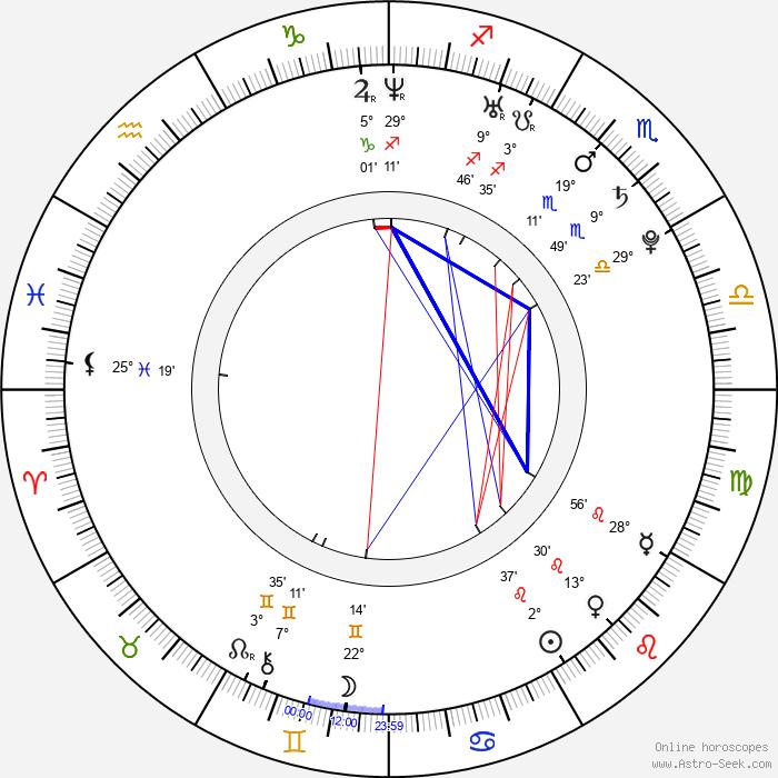 Václav Koryčánek - Birth horoscope chart