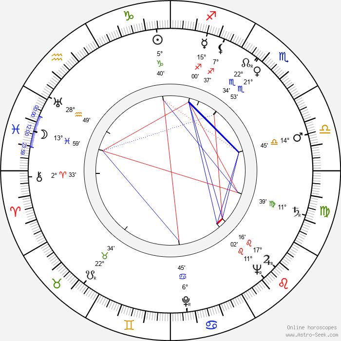 Václav Král - Birth horoscope chart