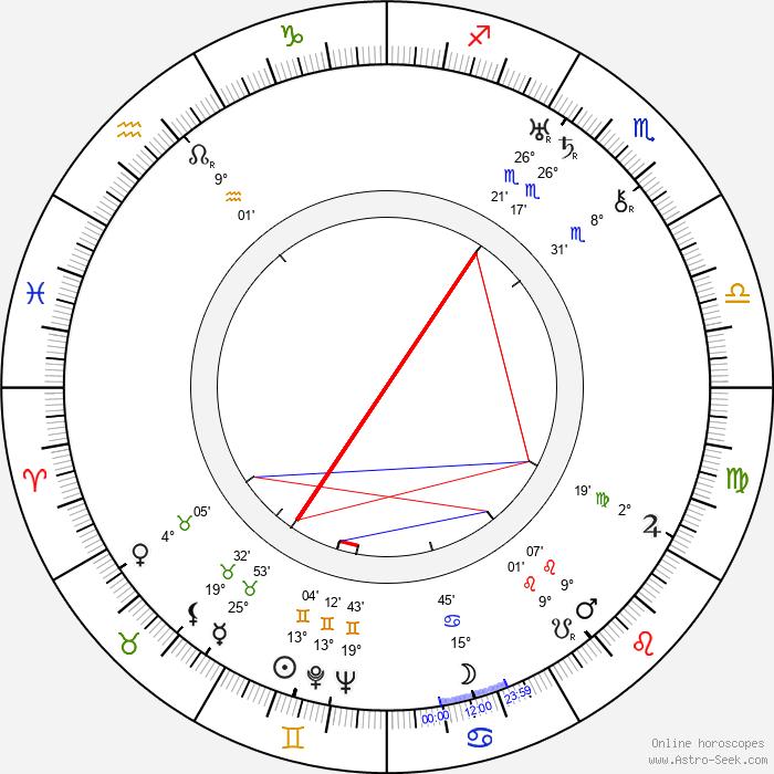Václav Kubásek - Birth horoscope chart