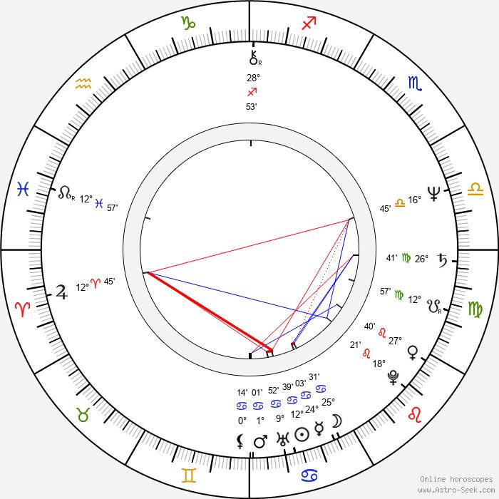 Václav Kučera - Birth horoscope chart