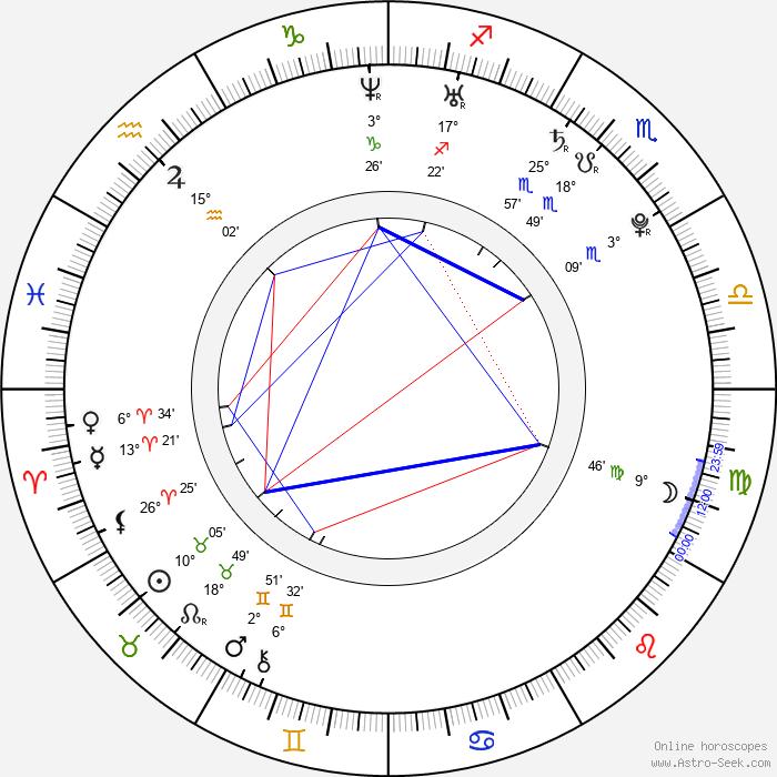 Václav Kupilík - Birth horoscope chart