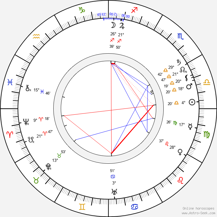 Václav Laurin - Birth horoscope chart