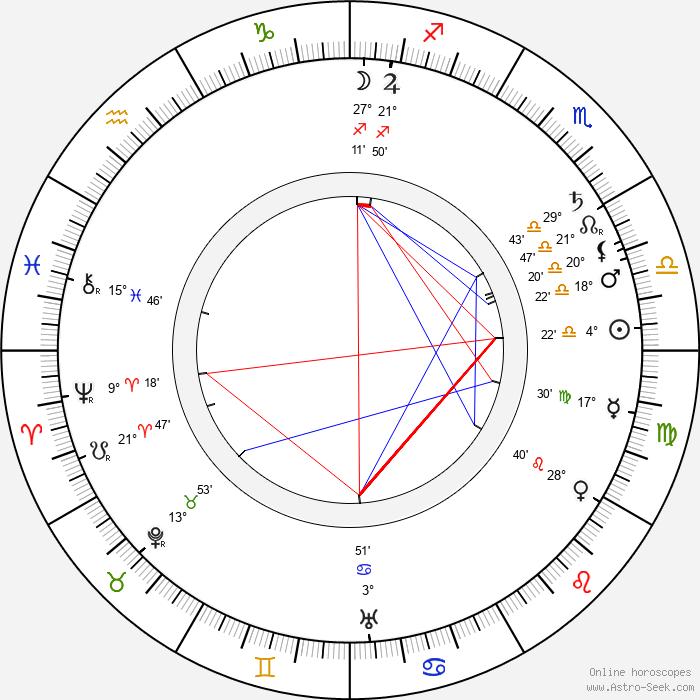 Václav Laurin - Birth horoscope chart