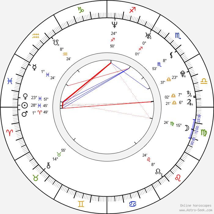 Václav Liška - Birth horoscope chart