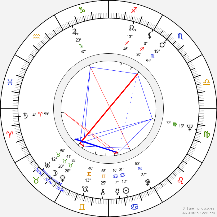 Václav Matějka - Birth horoscope chart
