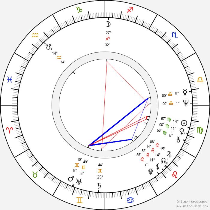Václav Postránecký - Birth horoscope chart