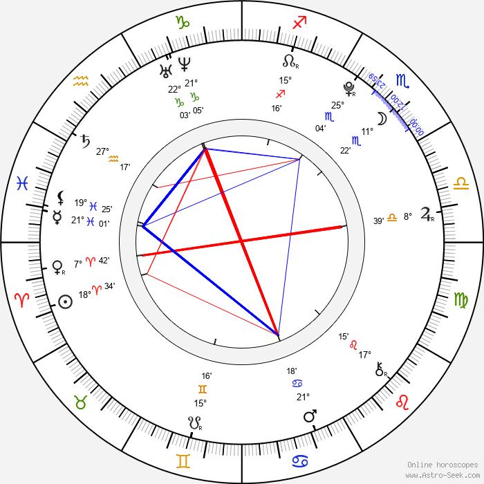 Václav Prošek - Birth horoscope chart